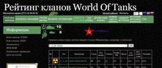 Рейтинг кланов WoT по Иванеру