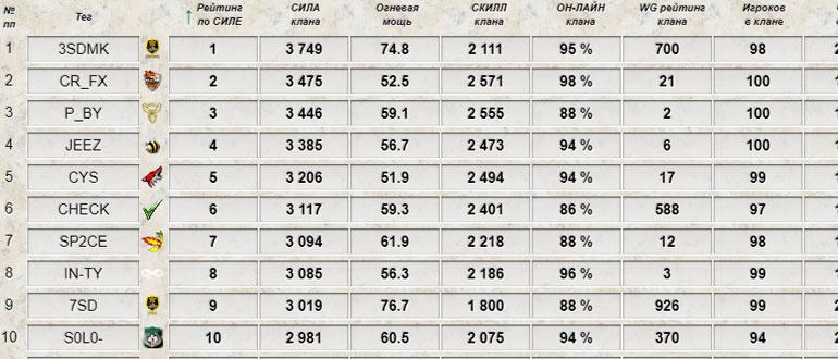 Рейтинг кланов World of Tanks